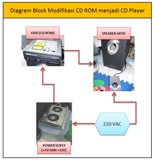 modifikasi CD ROM menjadi CD Player